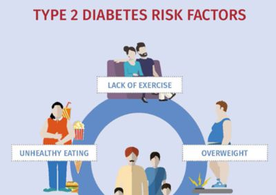 Plant-based diets for the prevention and treatment of type 2 diabetes
